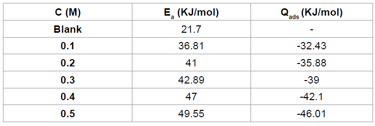 heat of adsorption of Cefuroxime axetil