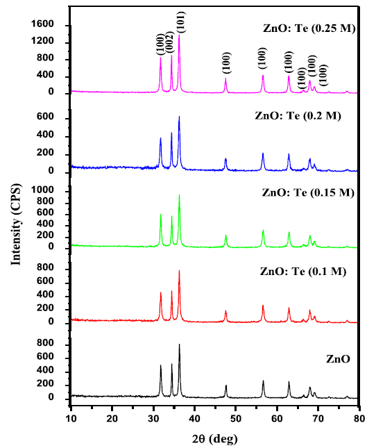 X-ray diffraction patterns of ZnO