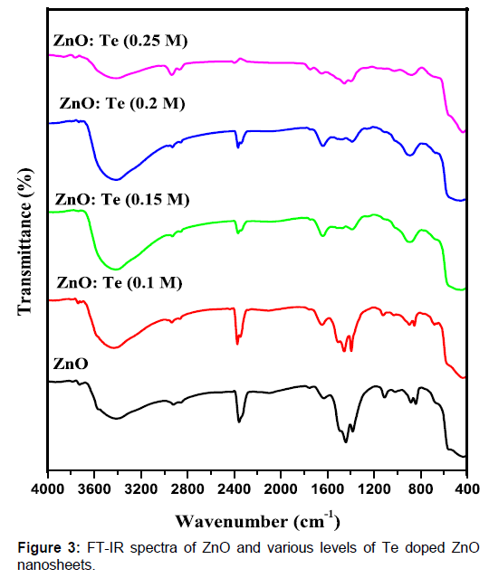 spectra of ZnO