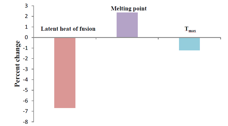 change in latent heat of fusion