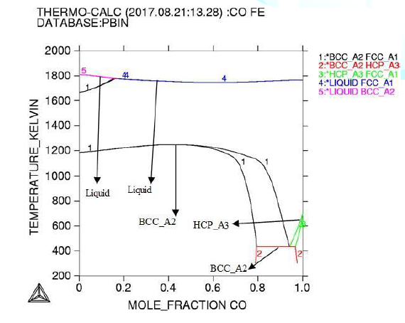 Phase diagram of Fe-Co alloy