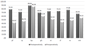Preoperative and postoperative (60 months) comparison of patients quality of life (sf-36)
