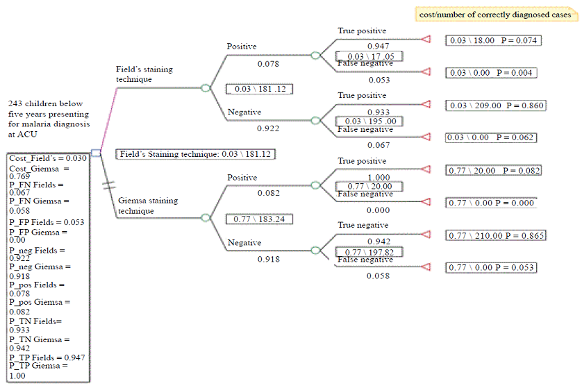 Decision Tree for Cost Effectiveness Analysis