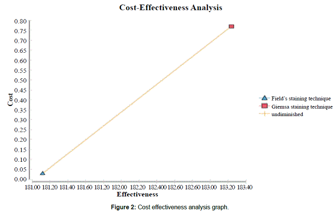 Cost effectiveness analysis graph