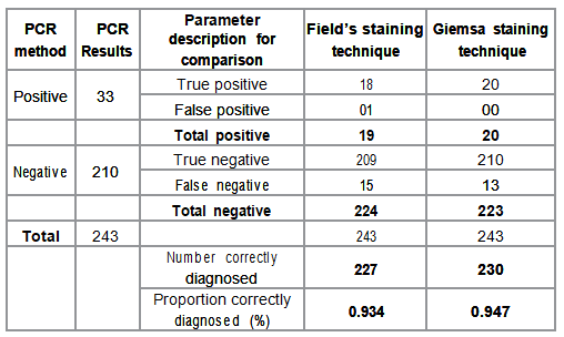 Stain effectiveness as compared with PCR method