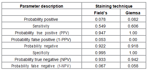 Effectiveness Probabilities for the staining techniques