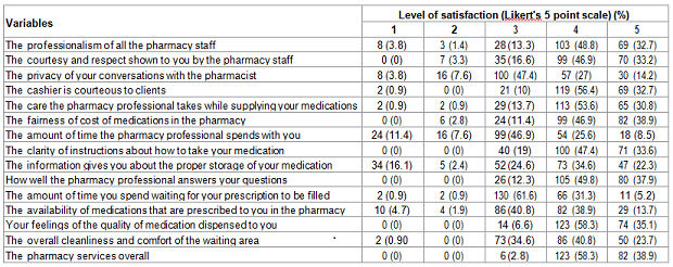 Satisfaction level of measurements of clients attending in BMH community pharmacy