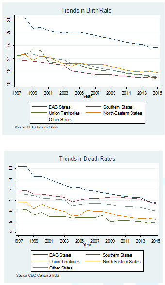 Trends in Birth and Death rates