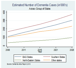 Estimated Number of Dementia Cases (in 000's) across Different India States