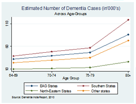 Estimated Number of Dementia Cases (in'000's) across age groups