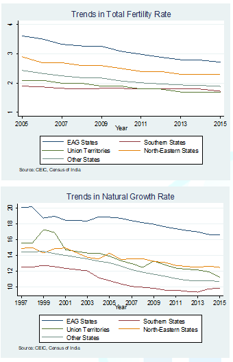 Trends in total Fertility Rate and Natural growth Rate