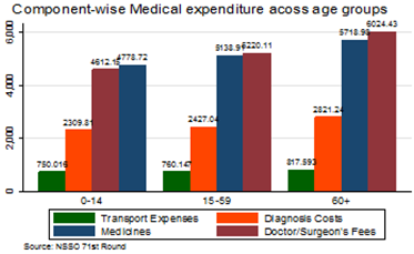 Medical Expenditure across Different Age Groups