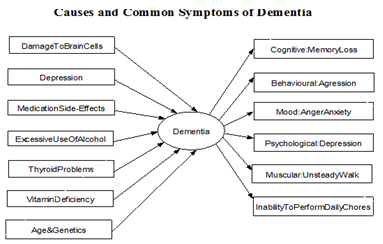 Dementia at a Glance