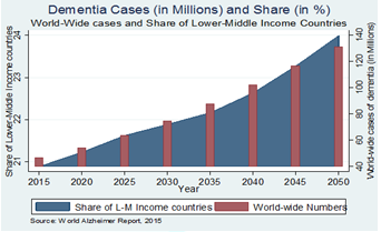 World-Wide cases of Dementia and Share of Lower-Middle Income Countries