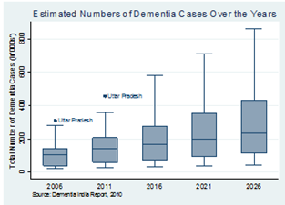 Estimated Number of Dementia Cases (in 000's) in India over the Years
