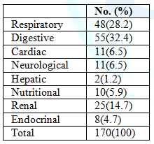 Distribution of the previously admitted group according to the main system affected (no=