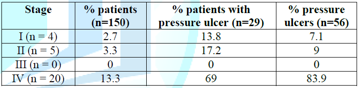 Distribution of patients according to pressure ulcer stage