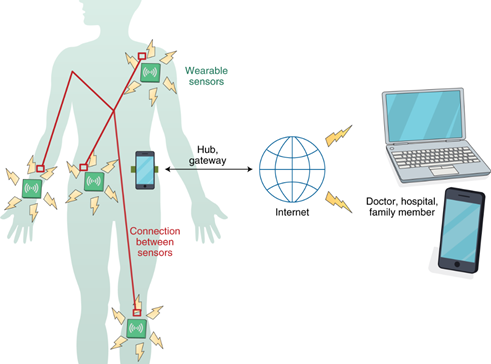 Wearable sensors relationship and potential location