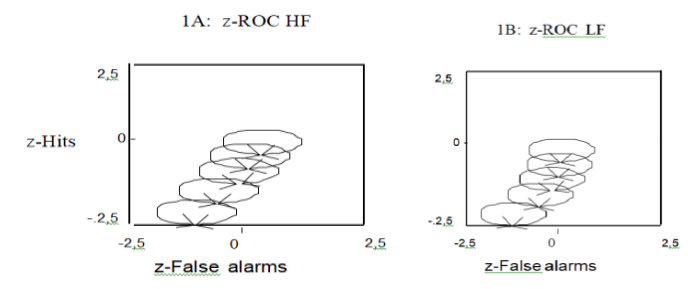Laboratory experiment. Representation of data and z-ROC data (A and B) for high- and low-frequency words.