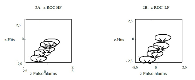 Class-room experiment. Representation of data and z-ROC data (A and B) for high- and low-frequency words.