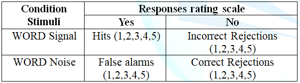 Accumulated proportions of hits signal and noise: Hits, false alarms, correct rejections, and incorrect rejections.