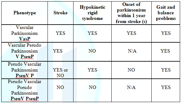 Different phenotypes found in stroke patients with gait and balance problems TQ ≥ 4.