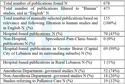 Publications about pain in Lebanon.