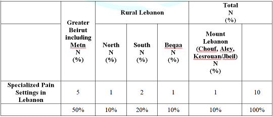 Distribution of Specialized Pain Settings in Lebanon