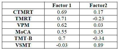 Factor Loadings on Principal Components.