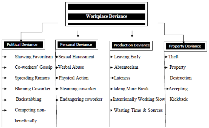 Dimensions of workplace deviance and its elements.
