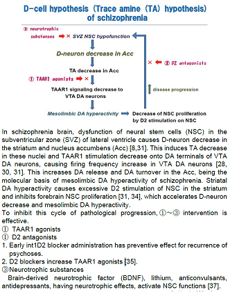 Scheme of D-cell hypothesis (trace amine (TA) hypothesis) of schizophrenia.