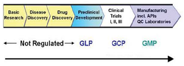Preclinical Studies are conducted as per GLP requirements