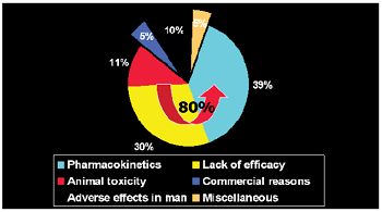 Statistics regarding Preclinical Trials