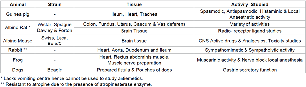 Some of the animal tissues used and the activity