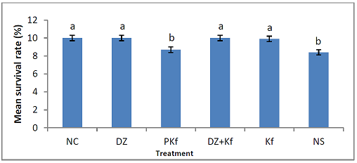Effect of treatments with kaempferol and/ or diminazene aceturate on mean survival rate in mice experimentally infected with Trypanosoma brucei brucei.