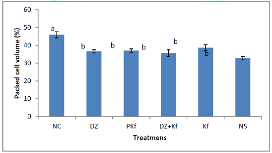 Effect of treatments with kaempferol and/ or diminazene aceturate on Packed Cell Volume in mice experimentally infected with Trypanosoma brucei brucei. Mean values with different alphabets are statistically different (P<0.001).