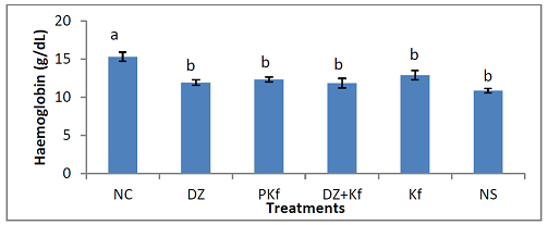 Effect of treatments with kaempferol and/ or diminazene aceturate on hemoglobin concentration in mice experimentally infected with Trypanosoma brucei brucei.