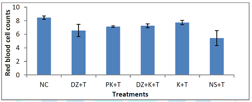 Effect of treatments with kaempferol and/or diminazene aceturate on red blood cell count of mice experimentally infected with Trypanosoma brucei brucei.