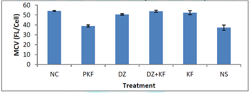 Effect of treatments with kaempferol and/ or diminazene aceturate on MCV of mice experimentally infected with Trypanosoma brucei brucei.