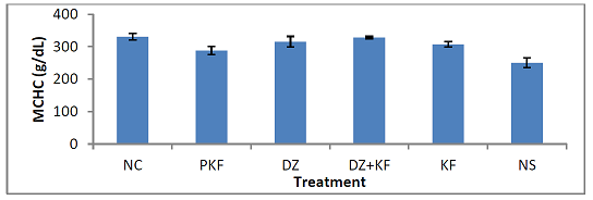 Effect of treatments with kaempferol and/ or diminazene aceturate on MCHC of mice experimentally infected with Trypanosoma brucei brucei.