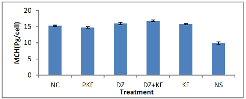Effect of treatments with kaempferol and/ or diminazene aceturate on MCH of mice experimentally infected with Trypanosoma brucei brucei.