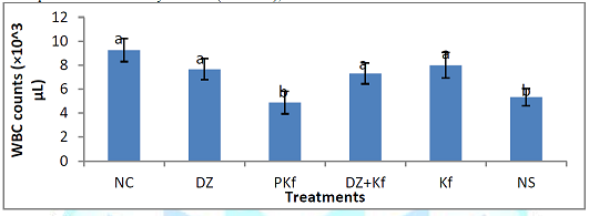 Effect of treatments with kaempferol and/ or diminazene aceturate on absolute white blood cell counts in mice experimentally infected with Trypanosoma brucei brucei.