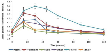 Mean glycemic response elicited by 50g available carbohydrate portions