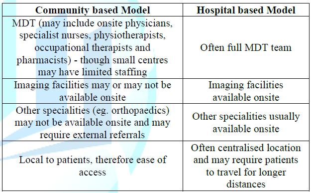 Overview of the differences between community and hospital based delivery models.