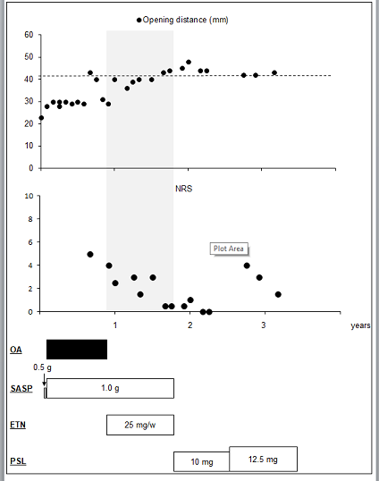 Time series data for mouth-opening distance, numeric rating scale, temporomandibular disorder