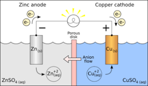 This is the image related to Half Reaction Source - Wikipedia