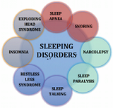 This image explains about Sleep disorders which include Sleep apnea, Insomnia, Narcolepsy and many more.