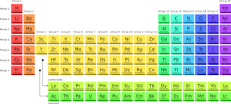 This is the image related to Periodic Table Source - Wikipedia