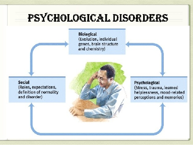 This image explains about Psychological syndrome which include mental health, depression, anxiety disorders