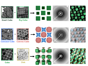 This image explains about anisotropic nanomaterials which include Nano scale materials, biomimetic materials, Nano probes, Nano catalysis